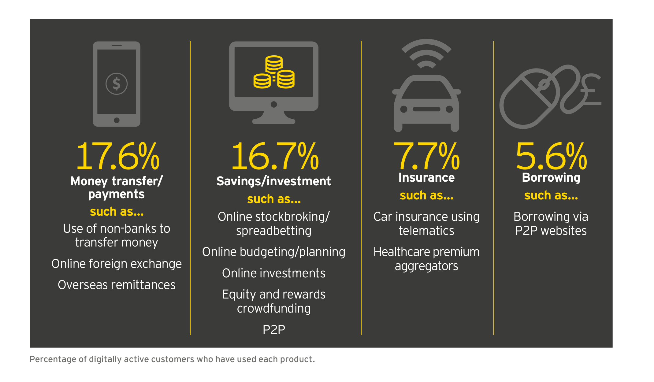 ey-most-used-fintech-services