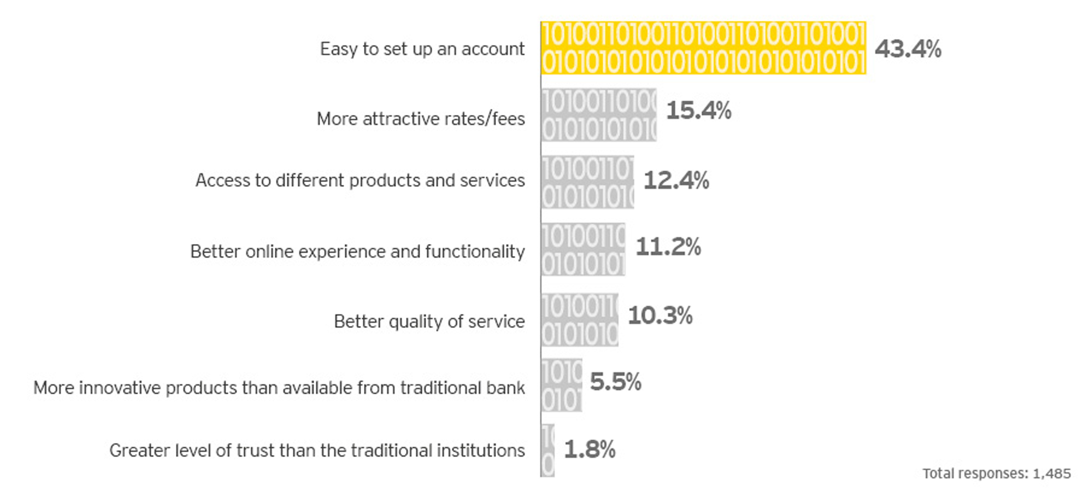ey-top-seven-reasons-for-using-a-fintech-app