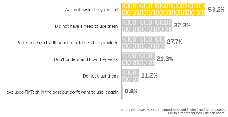 ey-top-six-reasons-for-not-using-fintech--infographics
