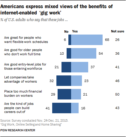 Fuente: Pew Research