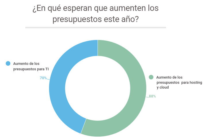 Fuente: Vecdis. Datos de 451 Research