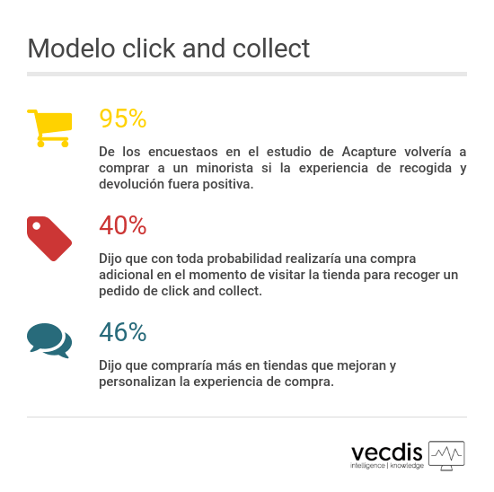 Modelo_click_and_collect